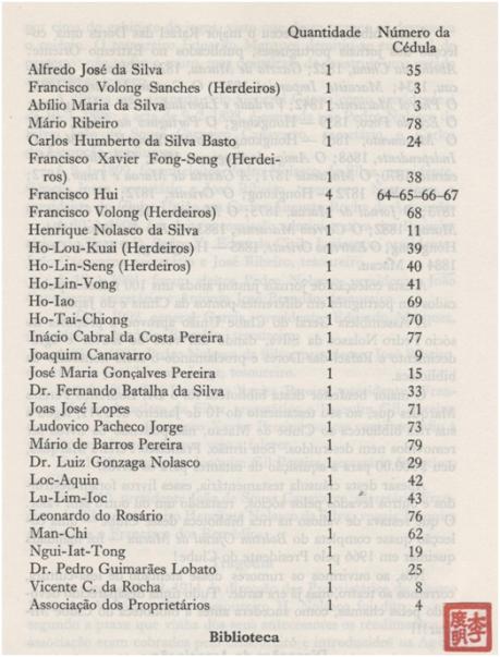 O Teatro D. Pedro V lista dos proprietários II