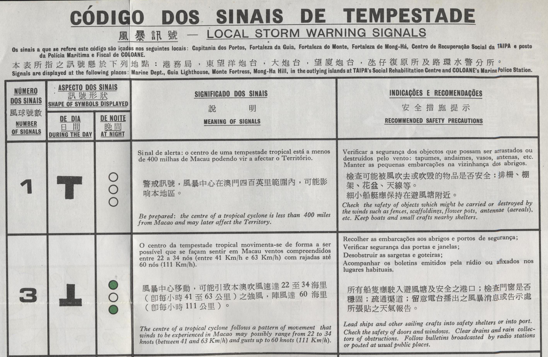 Mapa para Tufões  1980 Código 1 e 3