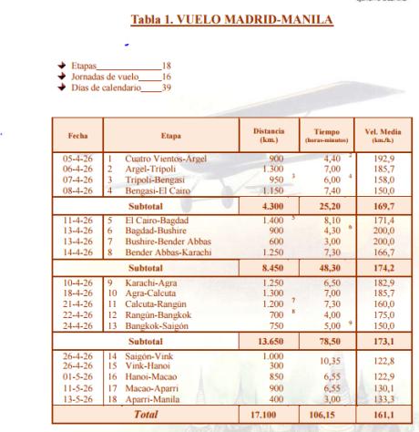 Tabela de Voo Madrid Manila 1926