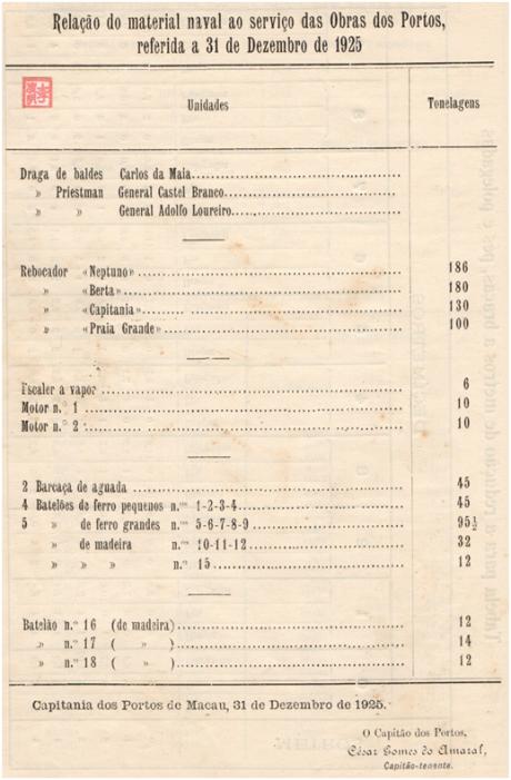 ANUÁRIO de 1927 - Relação do material das Obras dos Portos 1925