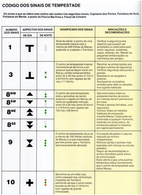 MACAU E OS TUFÕES - página 44 -Código dos sinais