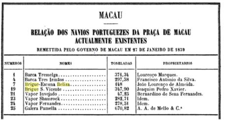 relacao-dos-navios-de-macau-em-janeiro-de-1859